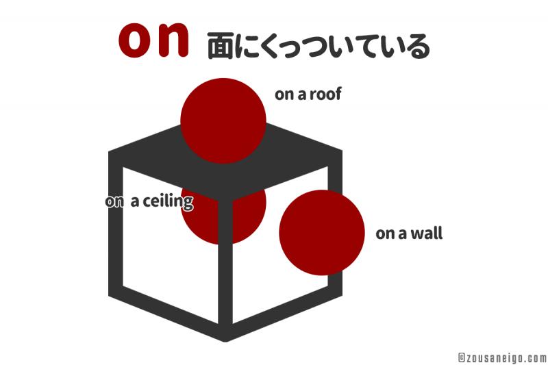 前置詞on 上だけではなく、側面や天井にくっついている様子