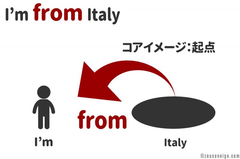 前置詞fromの用法 起源のfrom