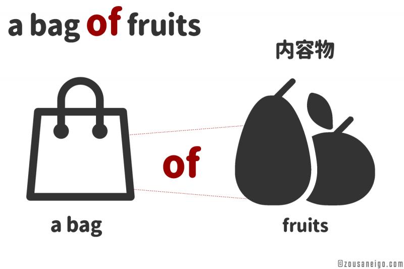 前置詞of  a bag of fruits のofのイメージ