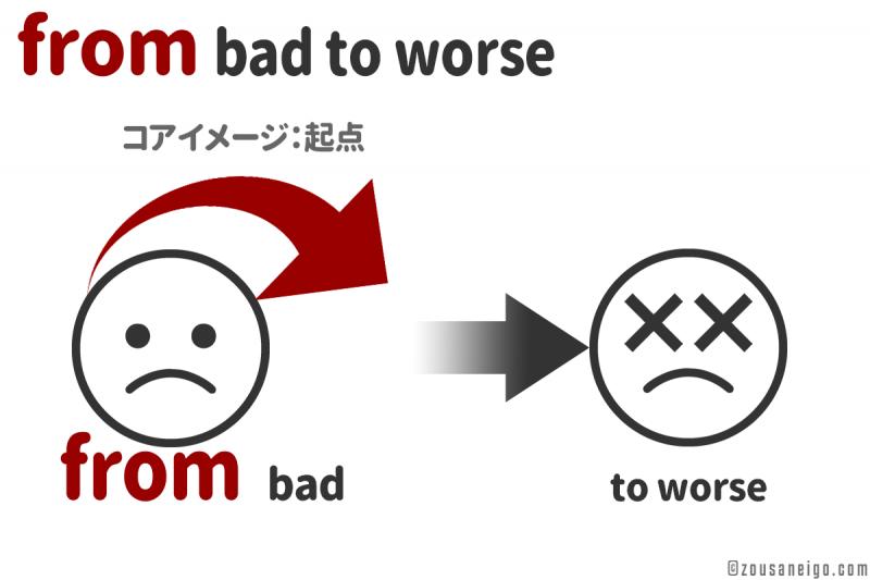 前置詞fromの用法 変化のfrom
