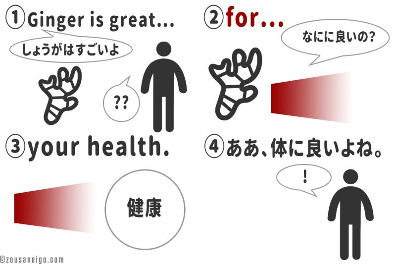 イラスト forのイメージと英語の順番での理解の流れ