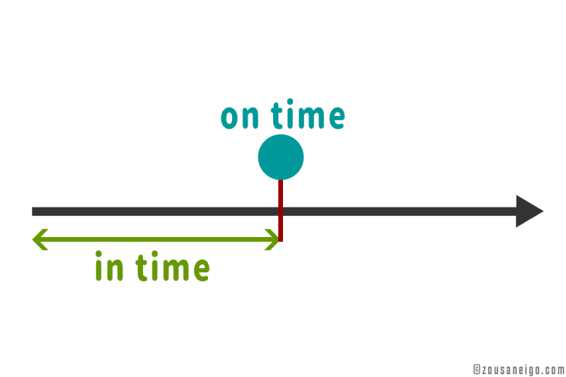 in timeとon timeの前置詞の覚え方