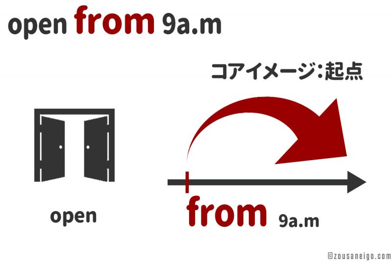 時間の起点のfromのイメージ 9時から開く