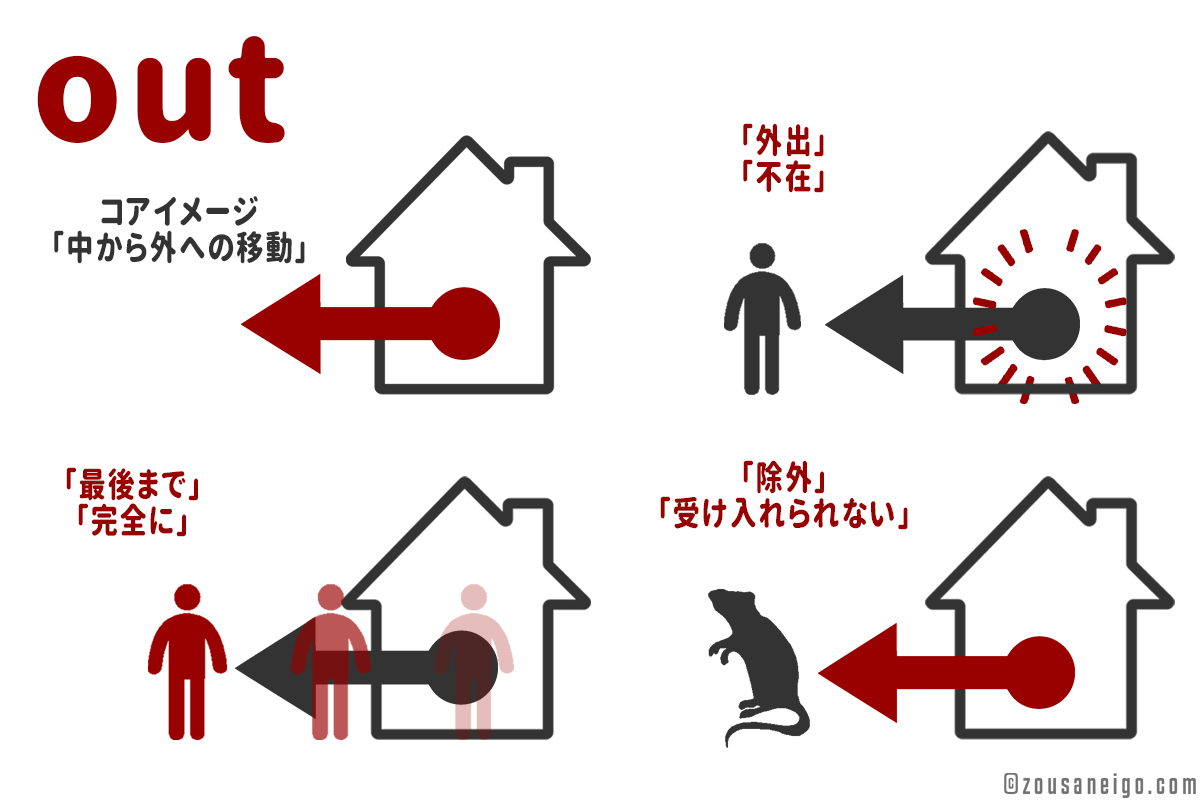 outの様々なイメージの派生