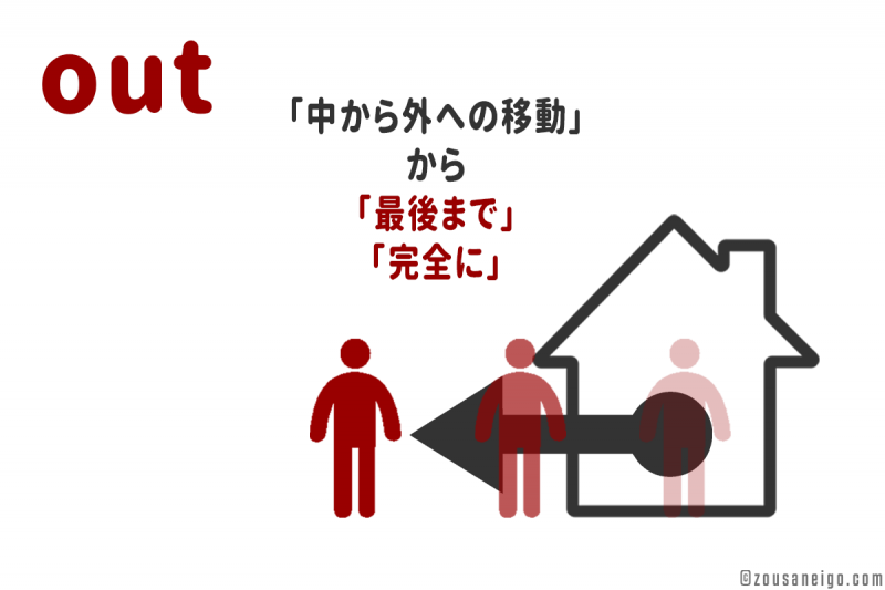「out」の派生イメージ 「最後まで」「完全に」