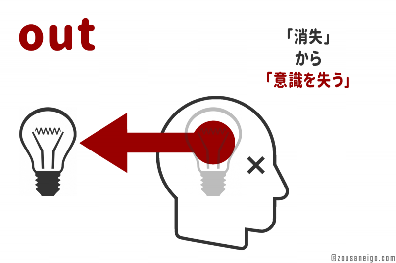 「out」の派生イメージ 意識を失う