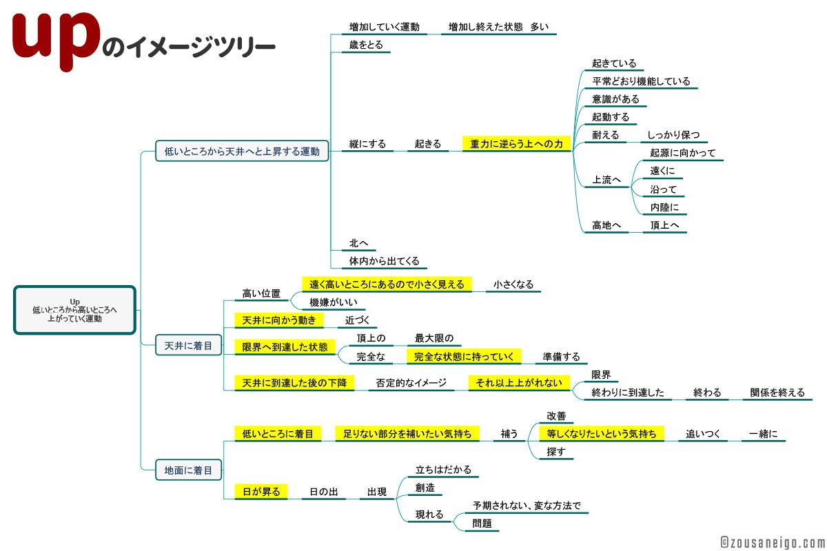 前置詞・副詞「up」のイメージ派生のツリー図